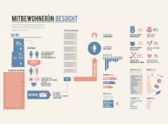 Infografik: MitbewohnerIn gesucht