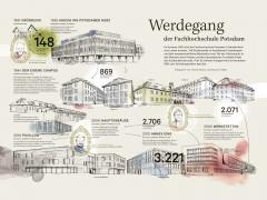 Infografik: Werdegang der FHP
